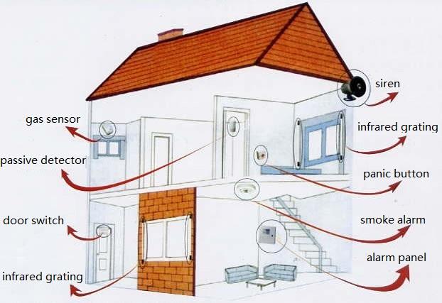 Reduce false alarm