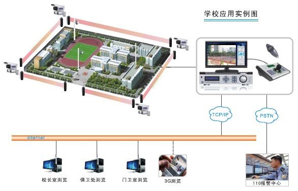 Integrated CCTV, perimeter security and intrusion campus security solution.