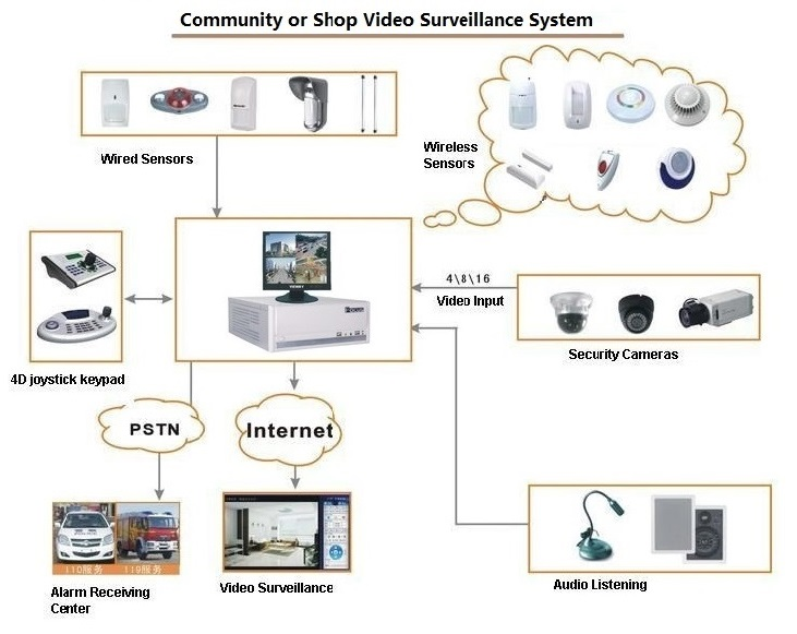 CCTV and alarm system integration