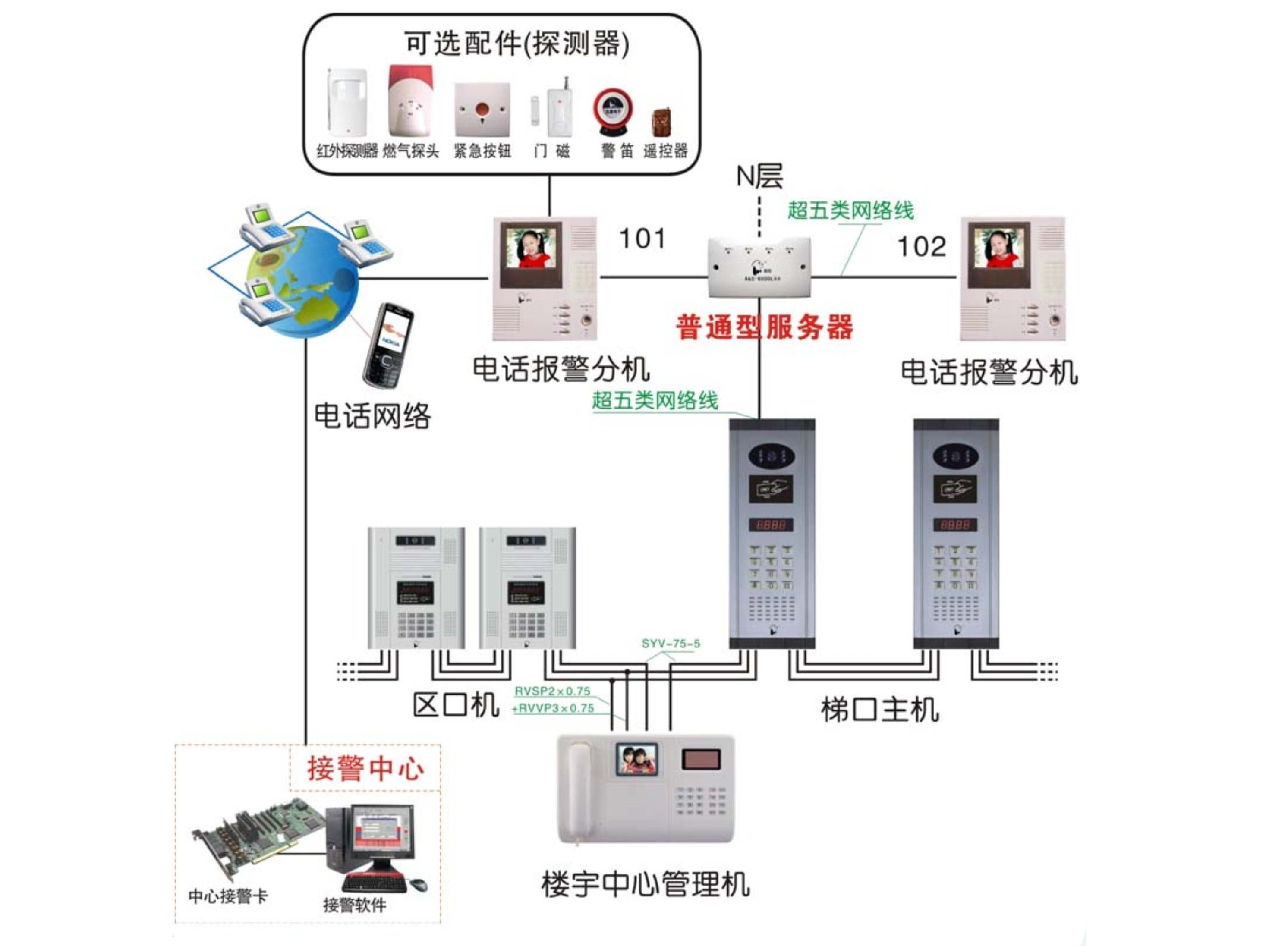 Integration of access control and alarm