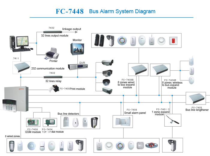LCD program bus model security alarm panel