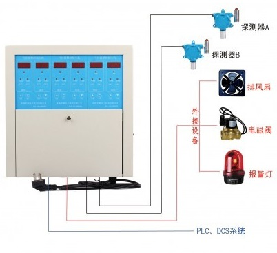 Gas Fire extinguishing system
