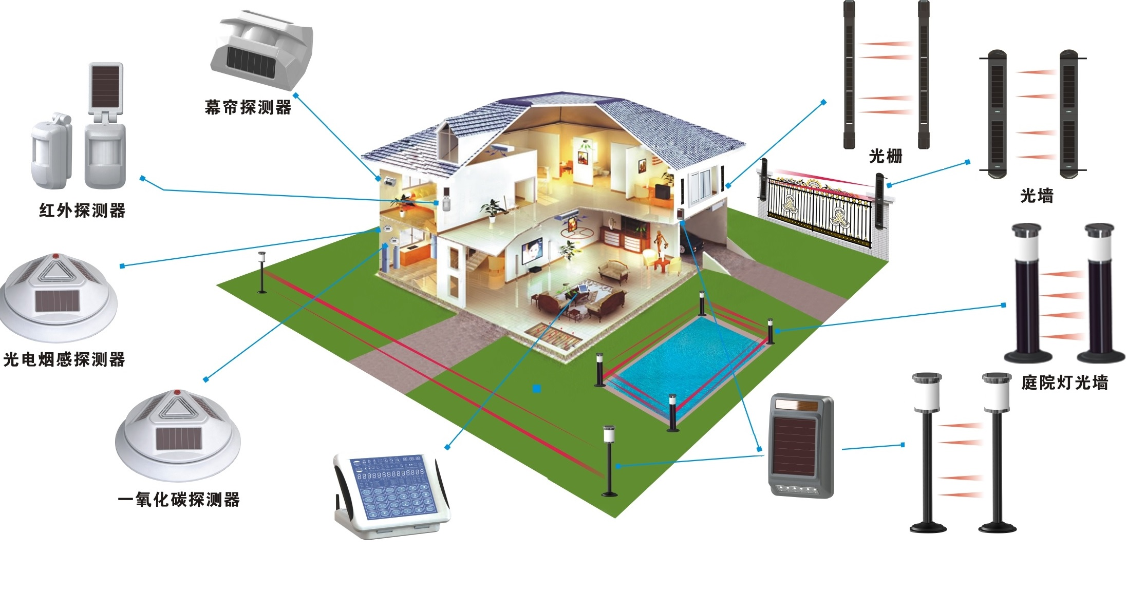Villa security solution and equipment